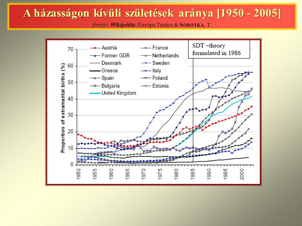 A házasságon kívüli születések aránya [1950 - 2005] forrás: Wikipédia; Európa Tanács & Sobotka, T.